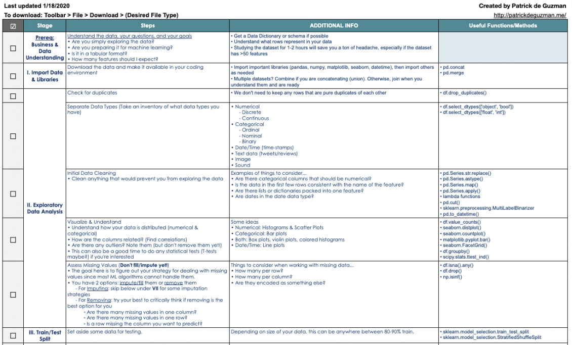 printable the essential machine learning project checklist data science project plan template pdf