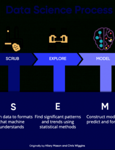 sample 5 steps of a data science project lifecycle dr cher data science project plan template