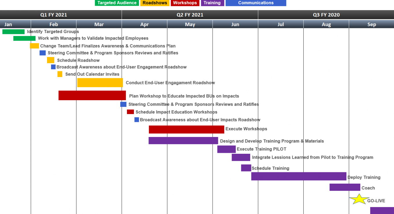 sample free change management roadmap templates for 2020  all you change management implementation plan template example