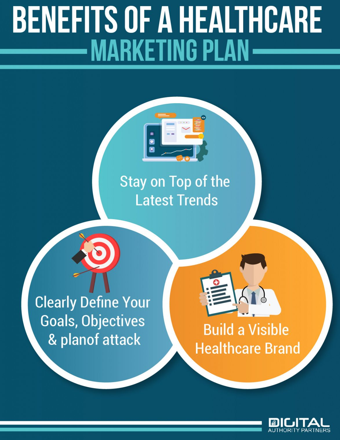 editable all you need to know to create a healthcare marketing plan  dap medical practice marketing plan template excel
