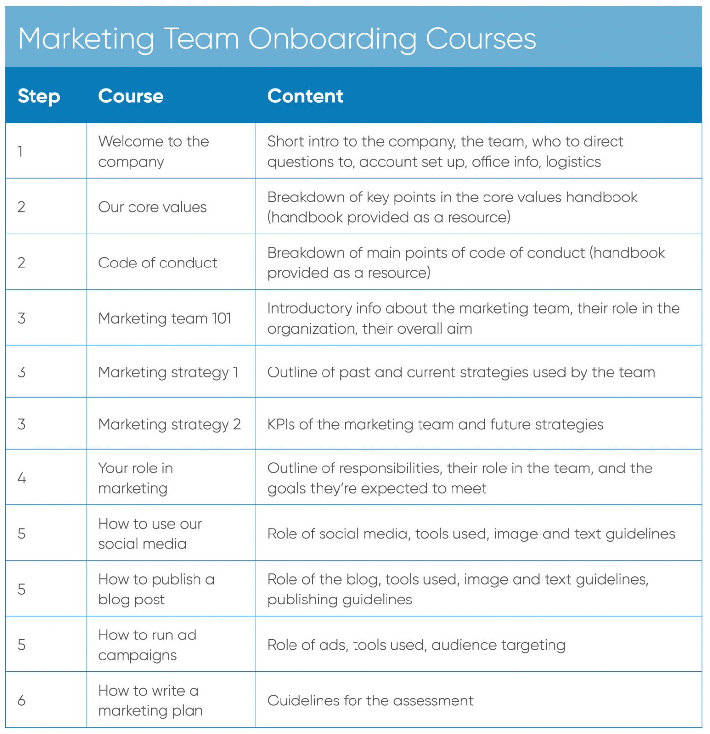 free how to develop an employee onboarding plan  learnupon employee onboarding plan template excel