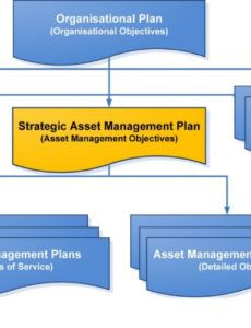 free what does a good strategic asset management plan look like portfolio management plan template