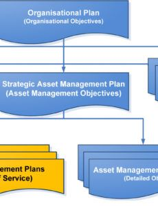 implementing iso 55000  part 5  what does a good asset it asset management plan template doc