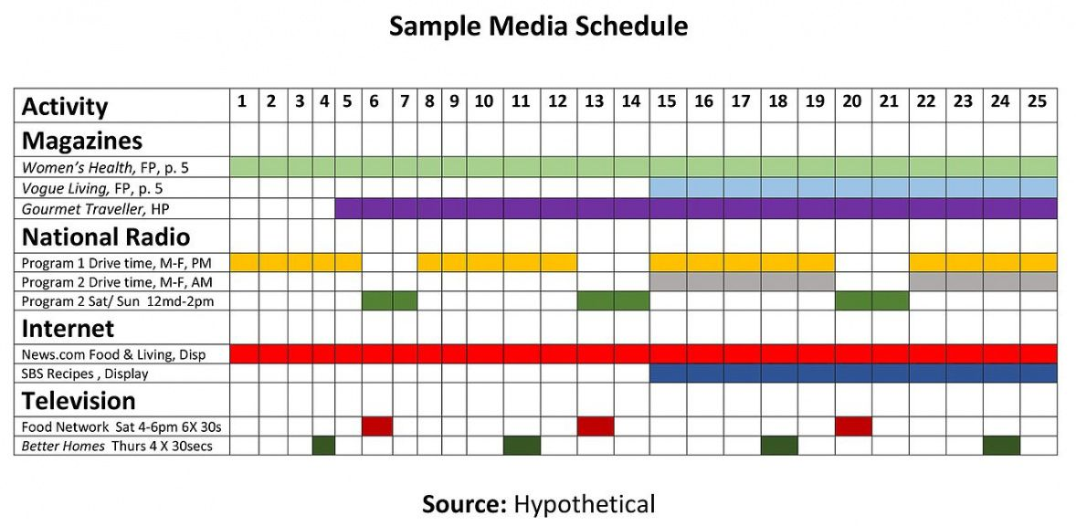 sample advertising media selection  wikiwand advertising media schedule template doc