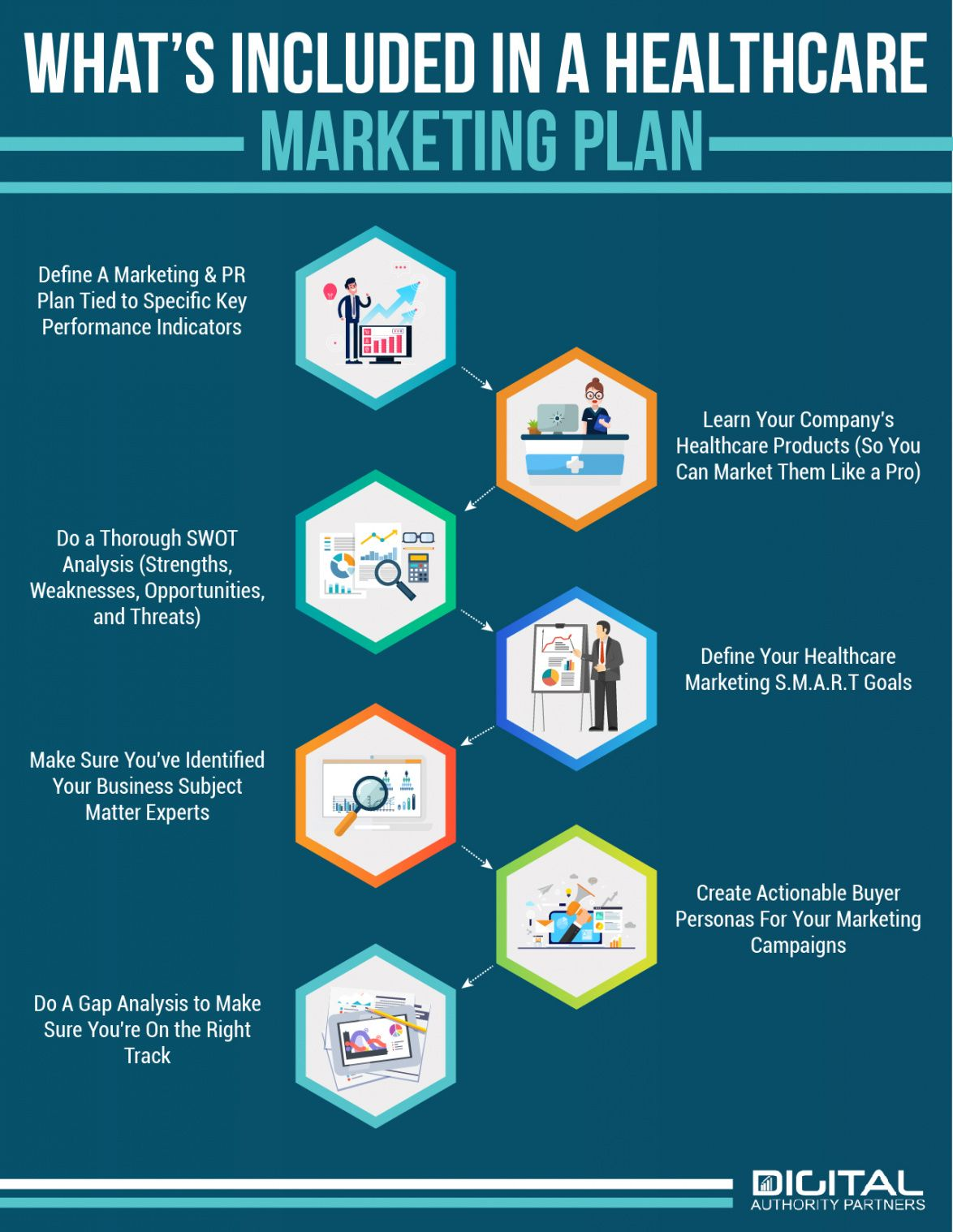 sample all you need to know to create a healthcare marketing plan  dap medical practice marketing plan template sample