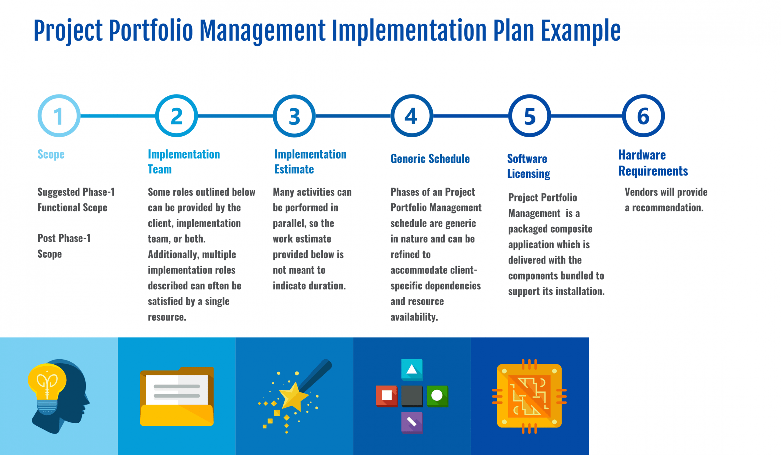sample project portfolio management implementation plan in 2020 portfolio management plan template sample