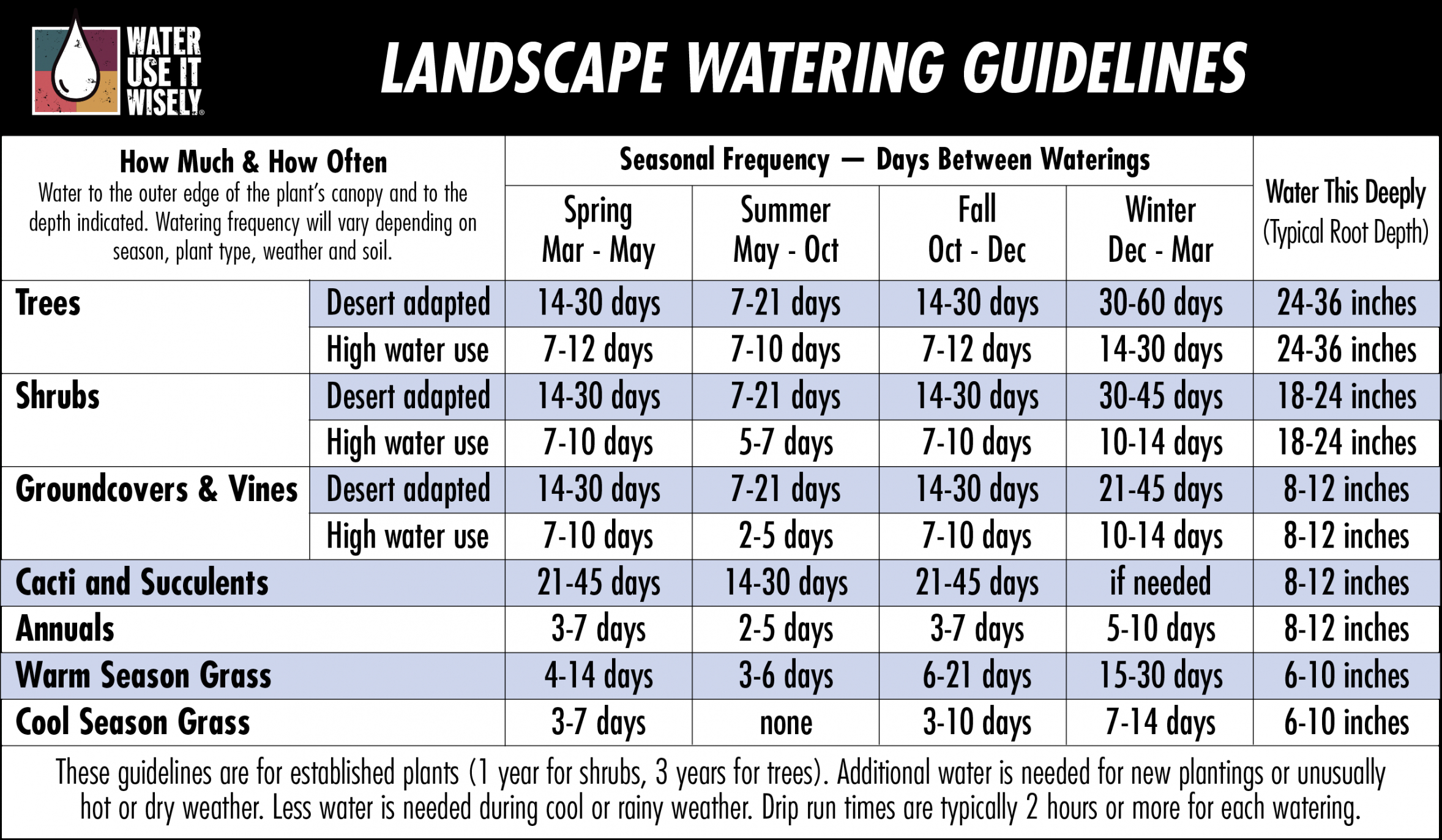 sample plant watering guide  water use it wisely garden watering schedule template