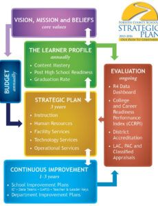 Editable Information Technology Strategic Plan Template 3 Year Doc Example