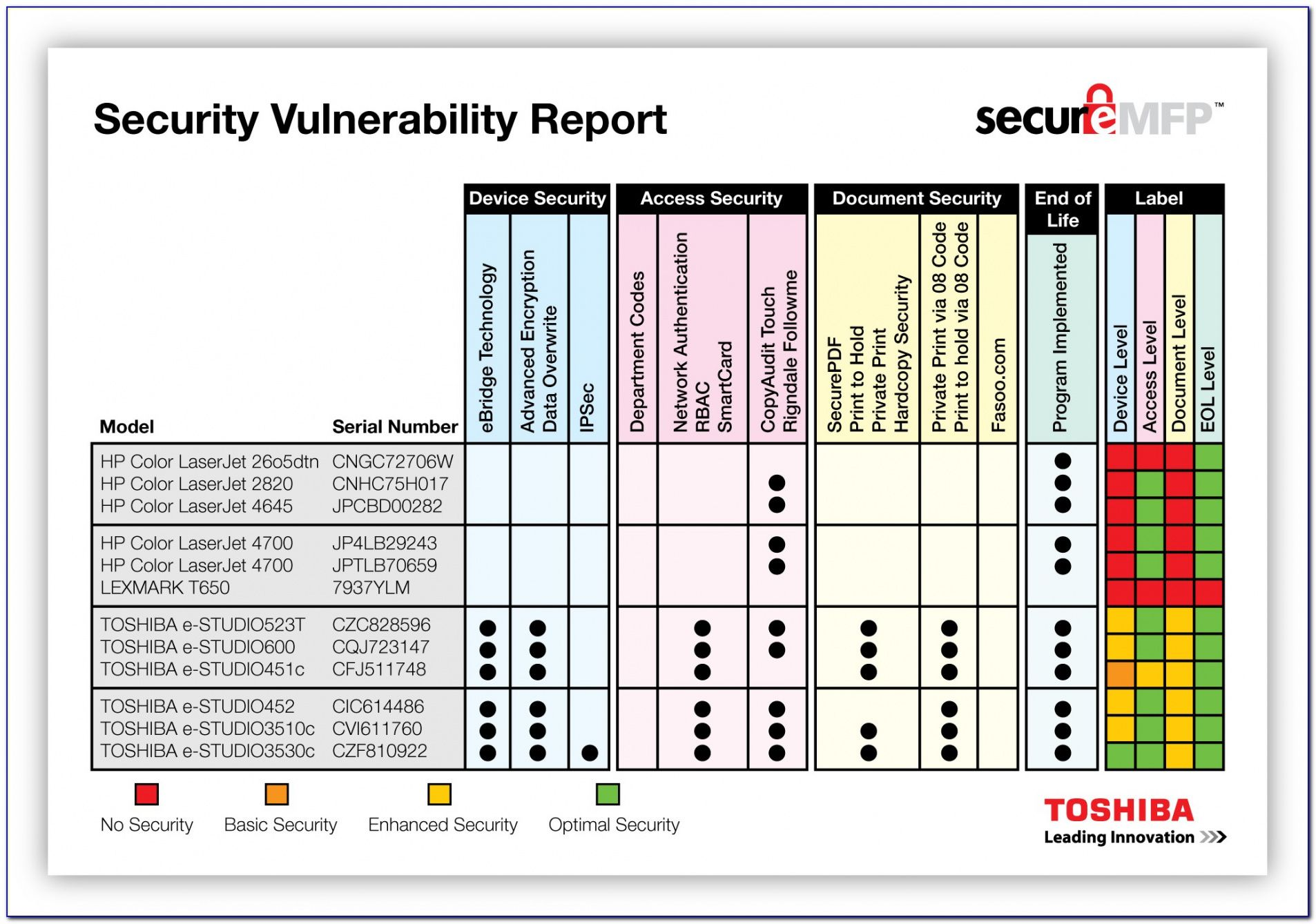 Nist Security Assessment Plan Template Word Example