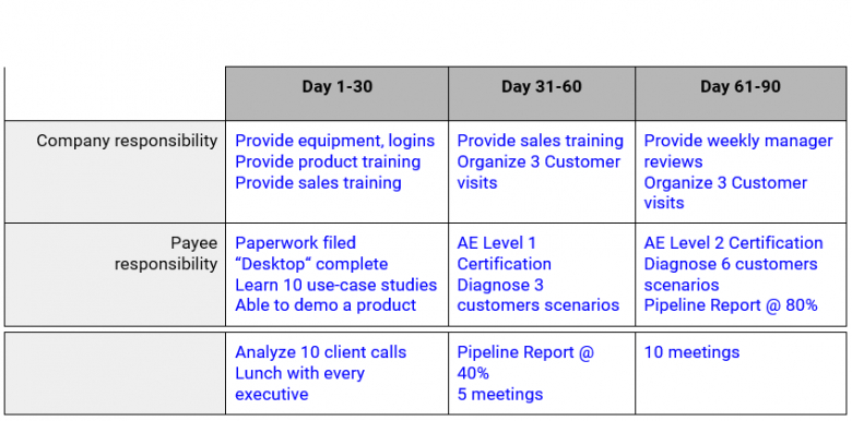 Sales Compensation Plan Template Doc Sample