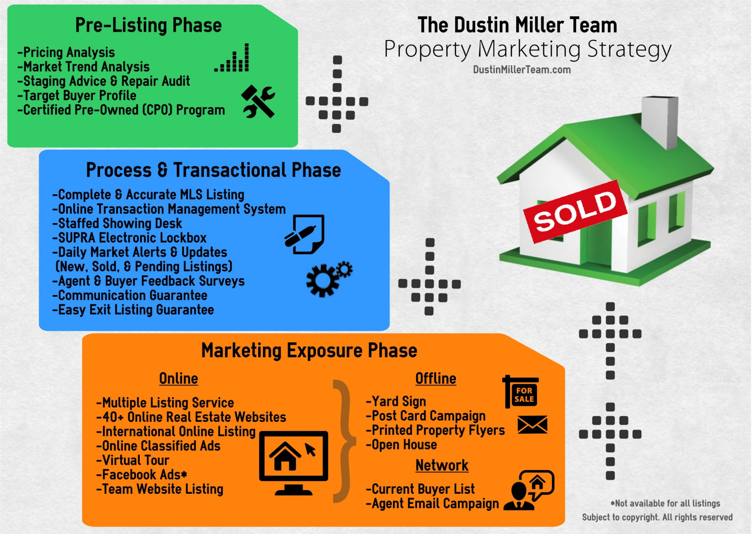 Editable Real Estate Marketing Plan Template Pdf