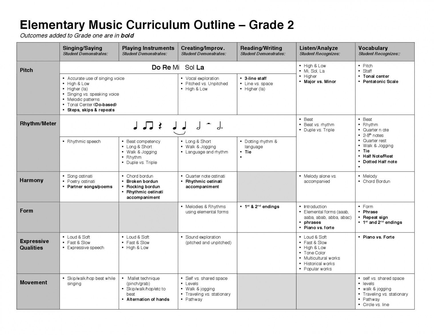 free grade 2paul weller  issuu choral lesson plan template excel